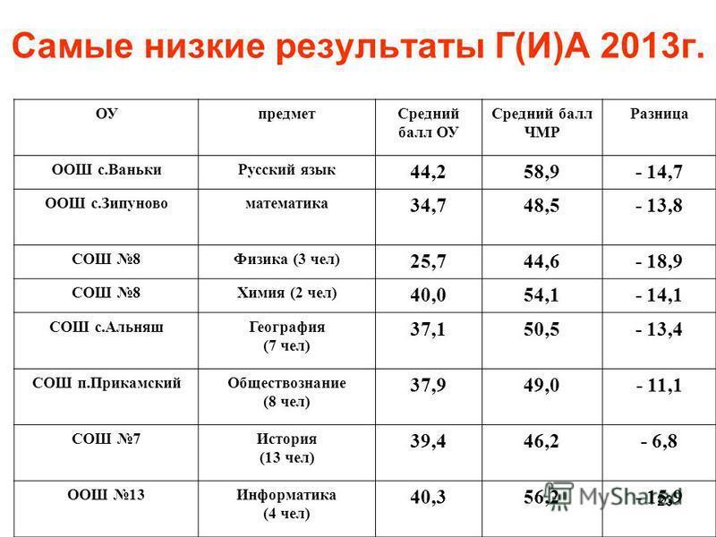 23 Самые низкие результаты Г(И)А 2013 году предмет Средний балл ОУ Средний балл ЧМР Разница ООШ с.Ваньки Русский язык 44,258,9- 14,7 ООШ с.Зипуновоматематика 34,748,5- 13,8 СОШ 8Физика (3 чел) 25,744,6- 18,9 СОШ 8Химия (2 чел) 40,054,1- 14,1 СОШ с.Ал