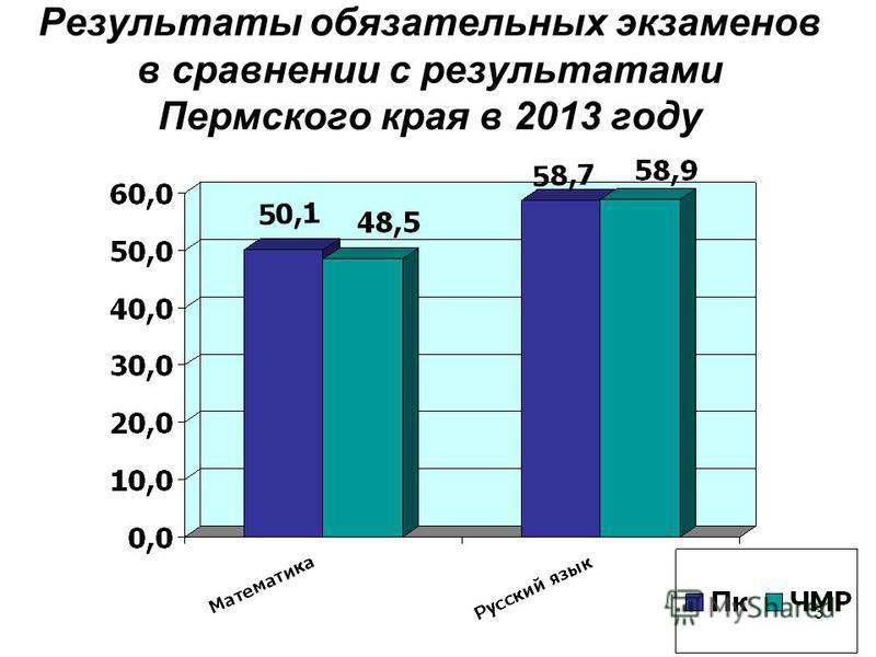3 Результаты обязательных экзаменов в сравнении с результатами Пермского края в 2013 году
