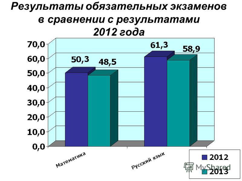 4 Результаты обязательных экзаменов в сравнении с результатами 2012 года