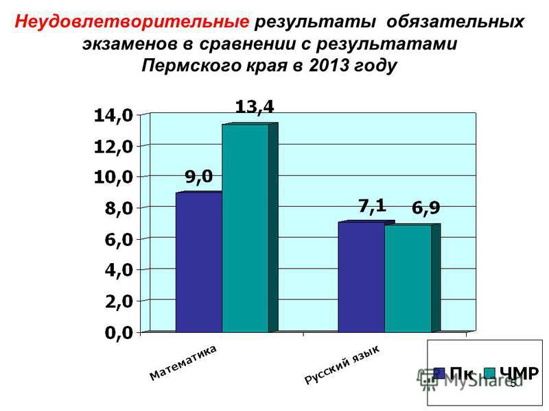 5 Неудовлетворительные результаты обязательных экзаменов в сравнении с результатами Пермского края в 2013 году