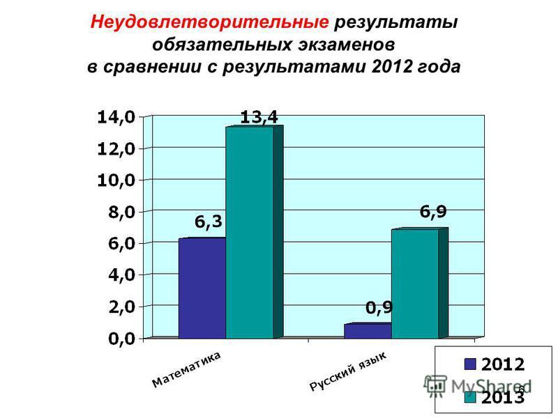 6 Неудовлетворительные результаты обязательных экзаменов в сравнении с результатами 2012 года