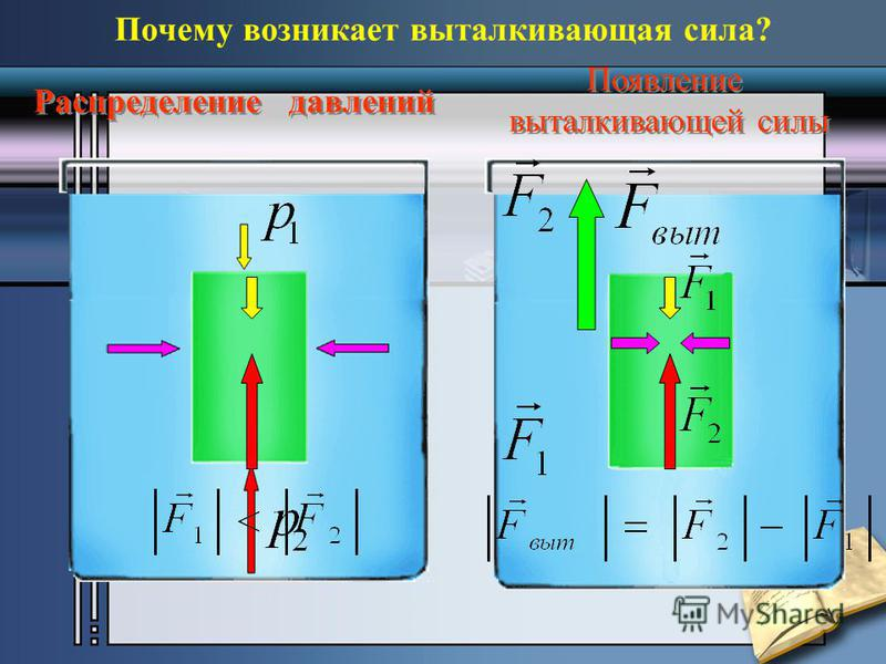 Распределение давлений Появление выталкивающей силы Появление выталкивающей силы