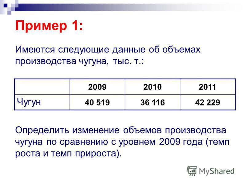 Пример 1: Имеются следующие данные об объемах производства чугуна, тыс. т.: Определить изменение объемов производства чугуна по сравнению с уровнем 2009 года (темп роста и темп прироста). 200920102011 Чугун 40 51936 11642 229