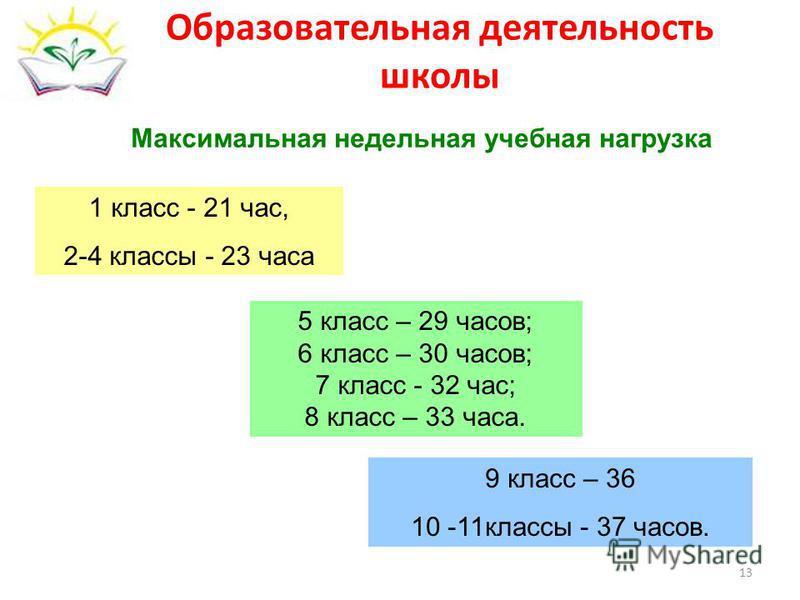 Образовательная деятельность школы 5 класс – 29 часов; 6 класс – 30 часов; 7 класс - 32 час; 8 класс – 33 часа. 1 класс - 21 час, 2-4 классы - 23 часа 9 класс – 36 10 -11 классы - 37 часов. Максимальная недельная учебная нагрузка 13