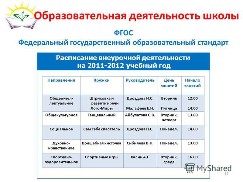 Образовательная деятельность школы ФГОС Федеральный государственный образовательный стандарт 17