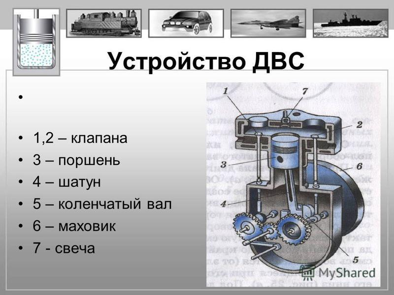 Устройство ДВС 1,2 – клапана 3 – поршень 4 – шатун 5 – коленчатый вал 6 – маховик 7 - свеча