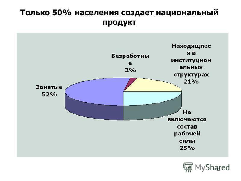 45 Только 50% населения создает национальный продукт