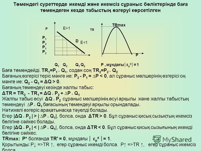 TR TRmax Р D Q 1 Q 2 Q 1 Q 2 P1P2P1P2P1P2P1P2 Р, мұндағыε р d = 1 P E>1 E<1 Төмендегі суреттерде икемді және икемсіз сұраныс бөліктерінде баға төмендеген кезде табыстың өзгеруі көрсетілген Баға төмендейді. TR 1 =Р 1 * Q 1, содан соң TR 2 =Р 2 * Q 2 Б