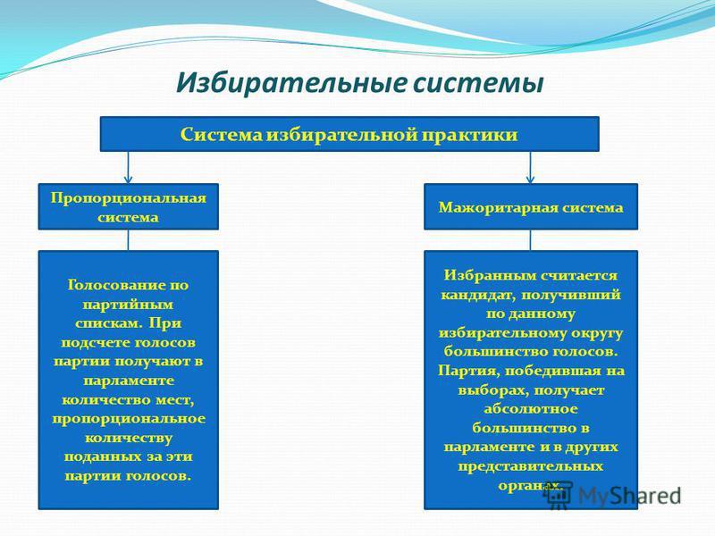 Избирательные системы Система избирательной практики Пропорциональная система Мажоритарная система Голосование по партийным спискам. При подсчете голосов партии получают в парламенте количество мест, пропорциональное количеству поданных за эти партии