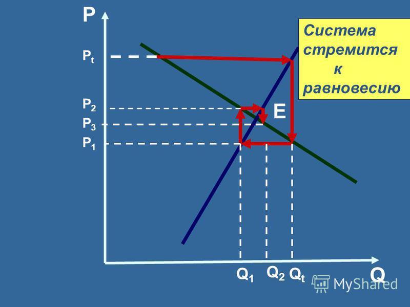Q P PtPt P2P2 P3P3 P1P1 E Q 1 QtQt Q2Q2 Система стремится к равновесию
