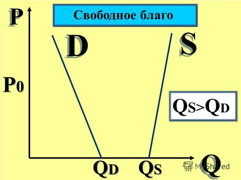 Р Р Q Q S S D D Свободное благо QDQD QDQD P0P0 P0P0 QSQS QSQS Q S> Q D