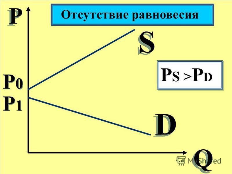 Р Р Q Q S S D D Отсутствие равновесия P0P0 P0P0 РS >РDРS >РD РS >РDРS >РD P1P1 P1P1
