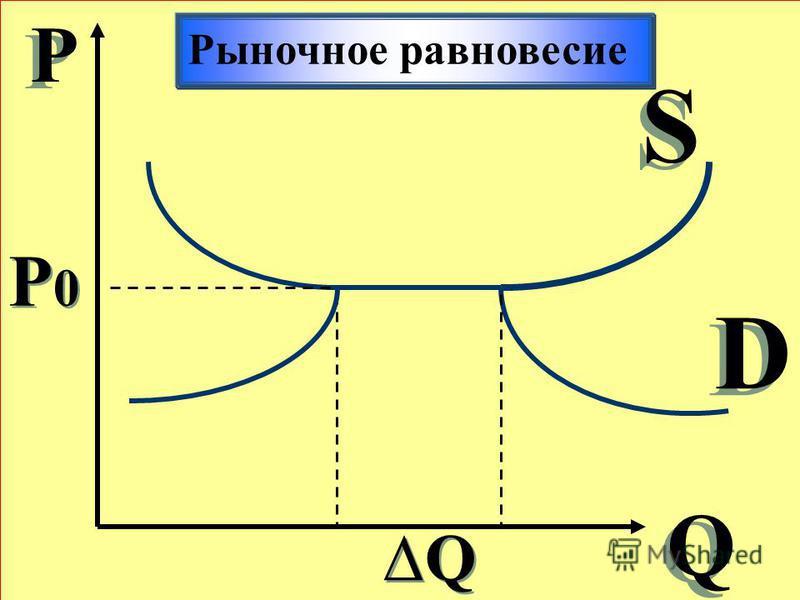 Р Р Q Q S S D D Рыночное равновесие Q Q P0P0 P0P0