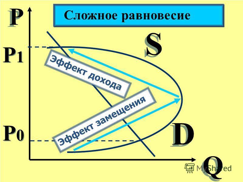 Р Р Q Q S S D D Сложное равновесие P0P0 P0P0 P1P1 P1P1 Эффект замещения Эффект дохода