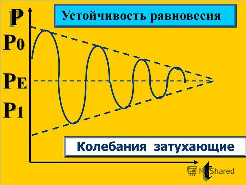Р Р t t Устойчивость равновесия P0P0 P0P0 P1P1 P1P1 PEPE PEPE Колебания затухающие