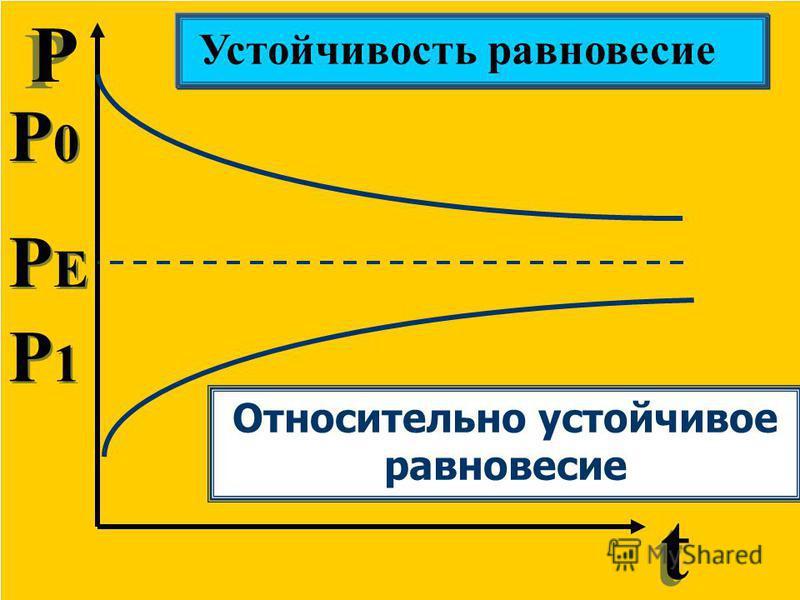 Р Р t t Устойчивость равновесие P0P0 P0P0 P1P1 P1P1 PEPE PEPE Относительно устойчивое равновесие
