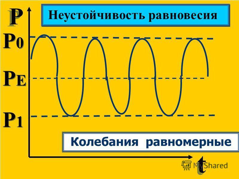 Р Р t t Неустойчивость равновесия P0P0 P0P0 P1P1 P1P1 PEPE PEPE Колебания равномерные