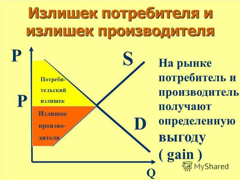 Излишек потребителя и излишек производителя Р Q D S Р Потреби- тельский излишек Излишек производителя На рынке потребитель и производитель получают определенную выгоду ( gain )