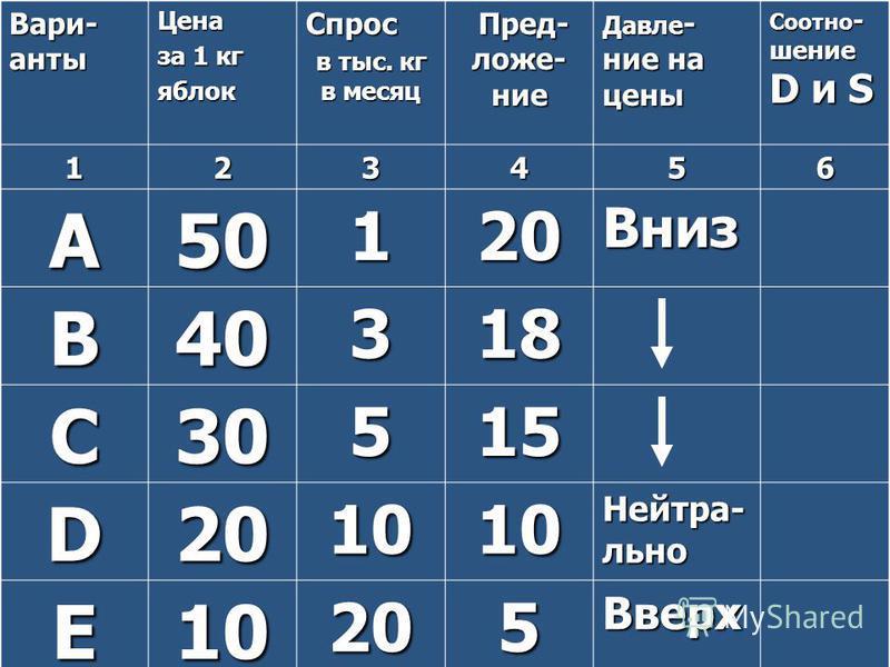Вари- анты Цена за 1 кг яблок Спрос в тыс. кг в месяц Пред- ложе- нее Пред- ложе- нее Давле - нее на цены Соотно - шенее D и S 123456 A50120Вниз B40318 C30515 D201010 Нейтра- льно E10205Вверх