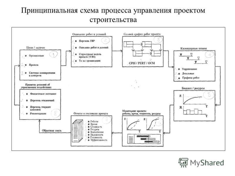 Принципиальная схема процесса управления проектом строительства
