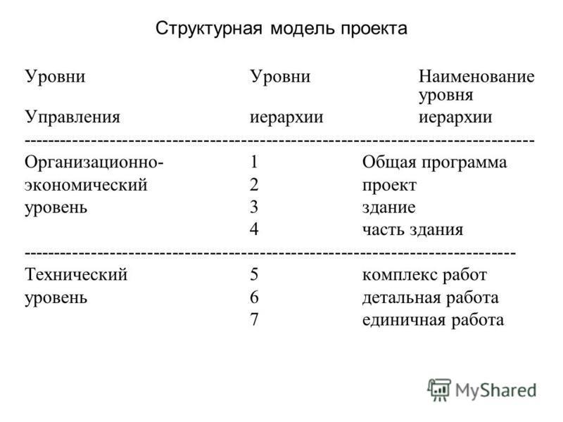 Структурная модель проекта Уровни УровниНаименование уровня Управления иерархии иерархии ---------------------------------------------------------------------------------- Организационно-1Общая программа экономический 2 проект уровень 3 здание 4 част