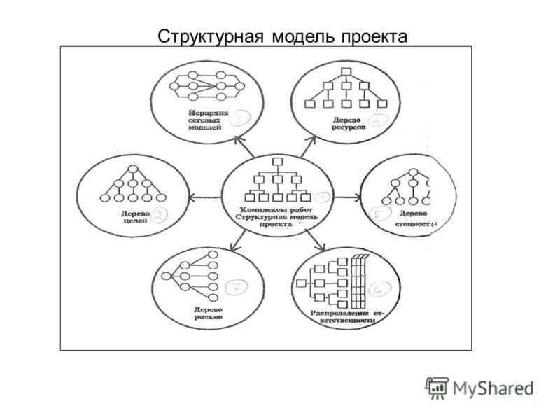 Структурная модель проекта