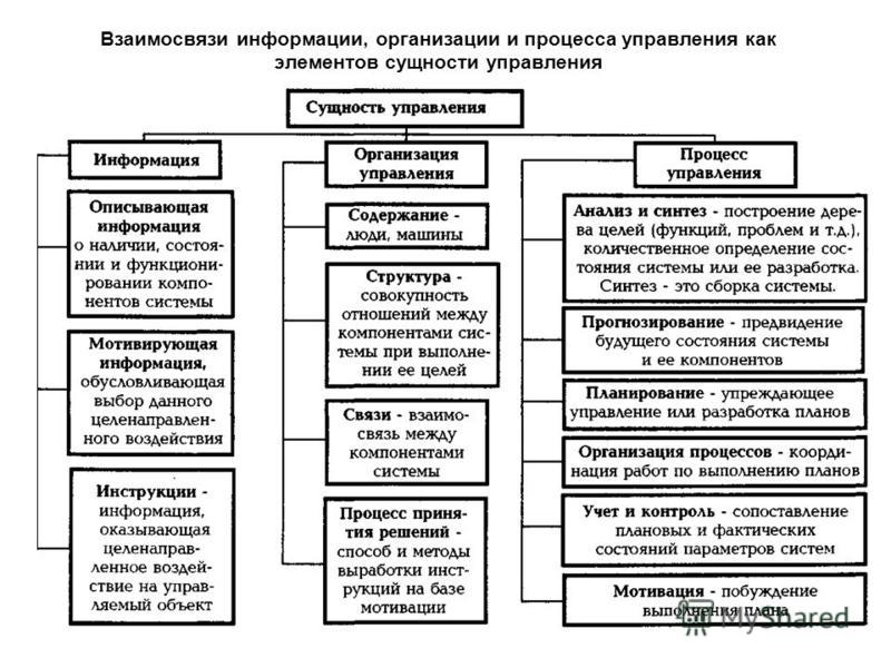 Взаимосвязи информации, организации и процесса управления как элементов сущности управления