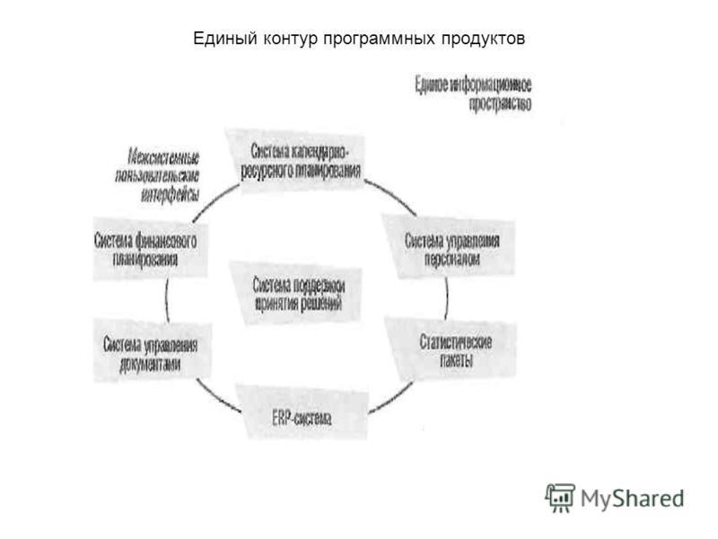Единый контур программных продуктов