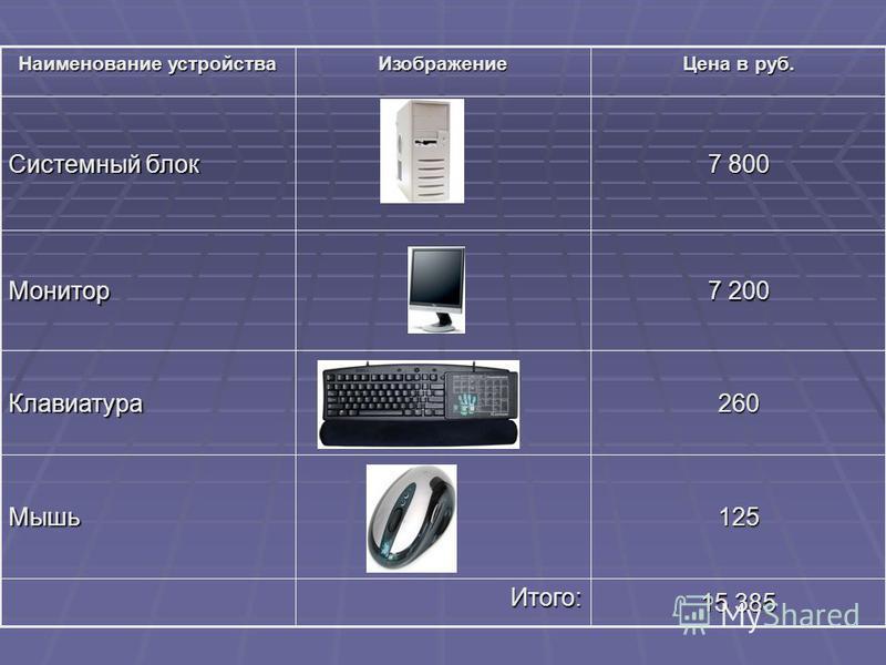 15 385 Итого: 125Мышь 260Клавиатура 7 200 Монитор 7 800 Системный блок Цена в руб. Изображение Наименование устройства