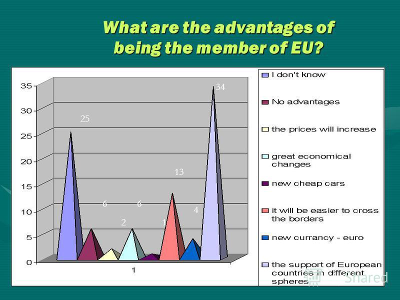What are the advantages of being the member of EU? 25 6 2 6 1 13 4 34