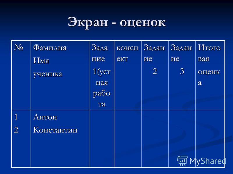 Экран - оценок Фамилия Имяученика Задание 1(уст ная работа конспект Задан ие 2 3 Итого вая оценка 12Антон Константин