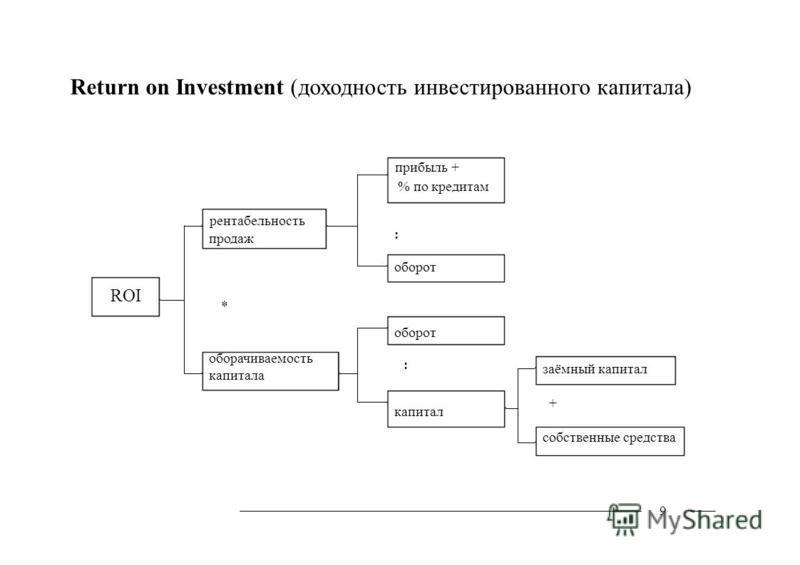 ROI продаж * оборачиваемость капитала Return on Investment (доходность инвестированного капитала) прибыль + % по кредитам рентабельность : оборот : капитал заёмный капитал + собственные средства 9