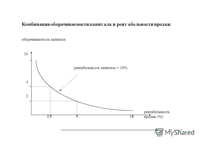 10 Комбинация оборачиваемости капитала и рентабельности продаж оборачиваемость капитала 10 рентабельность капитала = 10% 4 2 рентабельность 2,5510 продаж (%)