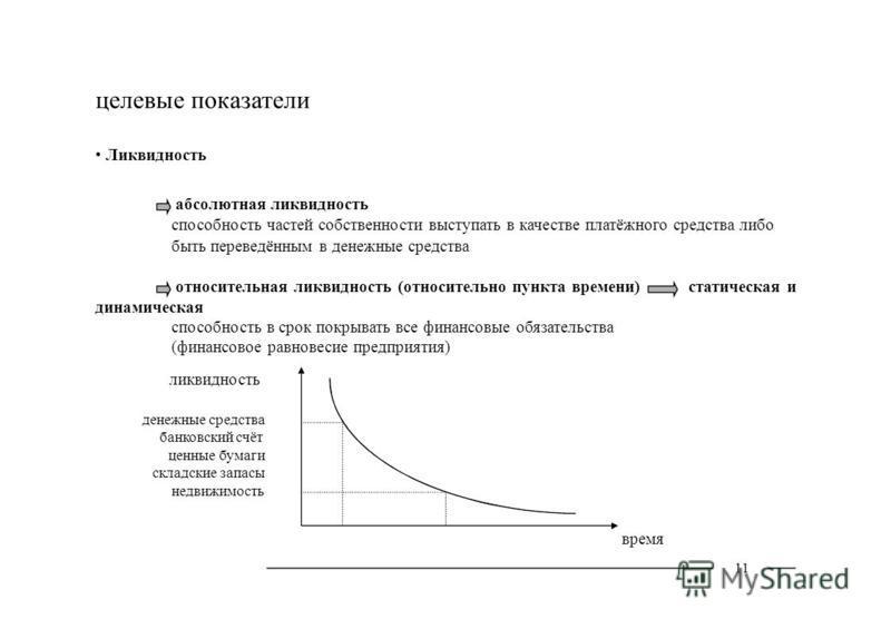 целевые показатели Ликвидность абсолютная ликвидность способность частей собственности выступать в качестве платёжного средства либо быть переведённым в денежные средства относительная ликвидность (относительно пункта времени)статическая и динамическ