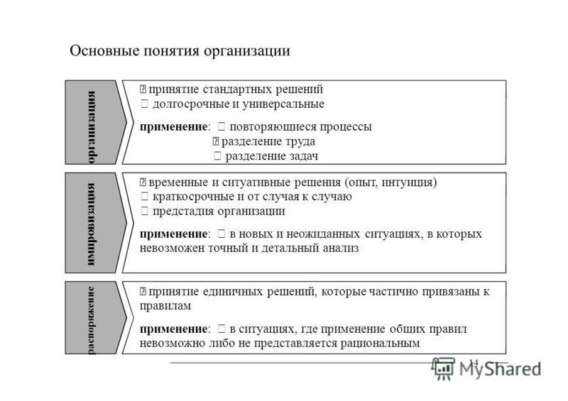 организация распоряжение импровизация 14 Основные понятия организации принятие стандартных решений долгосрочные и универсальные применение: повторяющиеся процессы разделение труда разделение задач временные и ситуативные решения (опыт, интуиция) крат
