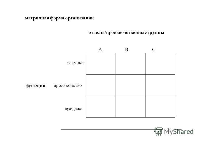 матричная форма организации отделы/производственные группы функции закупки производство продажа 20 ABC