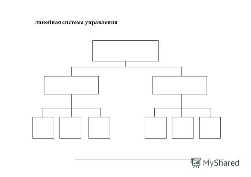 22 линейная система управления
