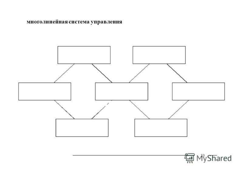 23 многолинейная система управления