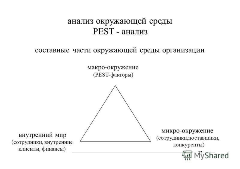 анализ окружающей среды PEST - анализ составные части окружающей среды организации макро-окружение (PEST-факторы) внутренний мир (сотрудники, внутренние клиенты, финансы) микро-окружение (сотрудники,поставщики, конкуренты) 27