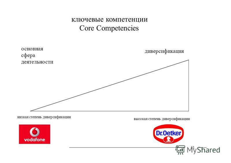 ключевые компетенции Core Competencies основная сфера деятельности низкая степень диверсификации диверсификация высокая степень диверсификации 41