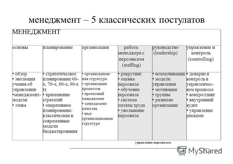 МЕНЕДЖМЕНТ основы планирование организация работа менеджера с персоналом (staffing) руководство (leadership) управление и контроль (controlling) обзор эволюция учения об управлении менеджмент- модели этика стратегическое планирование 60- х, 70-х, 80-