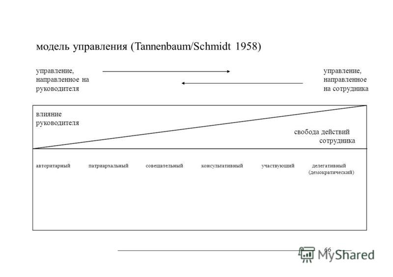 модель управления (Tannenbaum/Schmidt 1958) управление, направленное на руководителя управление, направленное на сотрудника влияние руководителя свобода действий сотрудника авторитарныйпатриархальныйсовещательныйконсультативныйучаствующийделегативный