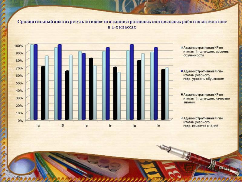 Сравнительный анализ результативности административных контрольных работ по математике в 1-х классах