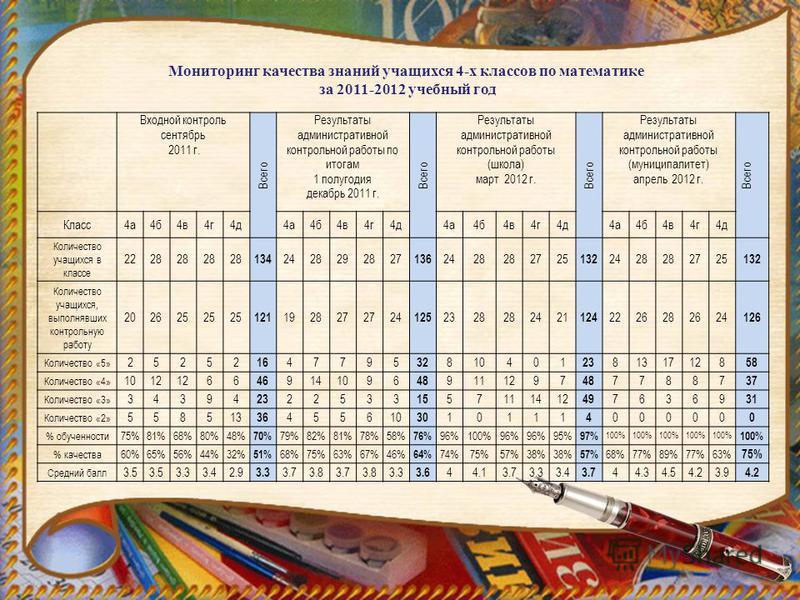 Входной контроль сентябрь 2011 г. Всего Результаты административной контрольной работы по итогам 1 полугодия декабрь 2011 г. Всего Результаты административной контрольной работы (школа) март 2012 г. Всего Результаты административной контрольной работ