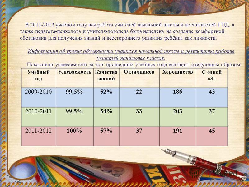 Учебный год Успеваемость Качество знаний Отличников ХорошистовС одной «3» 2009-201099,5%52%2218643 2010-201199,5%54%3320337 2011-2012100%57%3719145 В 2011-2012 учебном году вся работа учителей начальной школы и воспитателей ГПД, а также педагога-псих