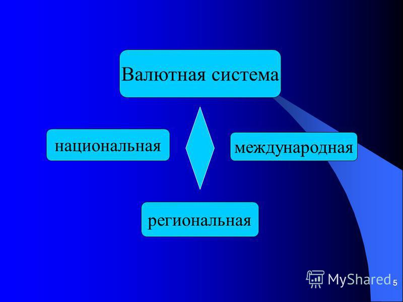 5 Валютная система национальная международная региональная