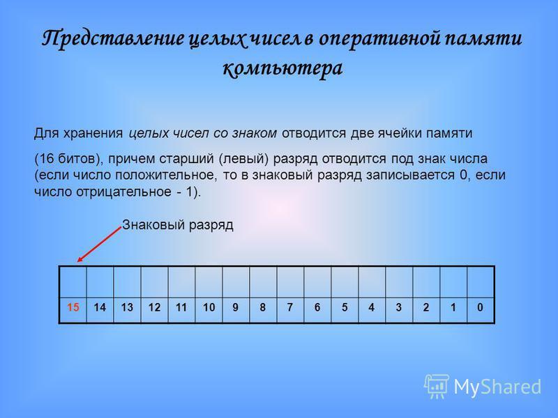Для хранения целых чисел со знаком отводится две ячейки памяти (16 битов), причем старший (левый) разряд отводится под знак числа (если число положительное, то в знаковый разряд записывается 0, если число отрицательное - 1). 1514131211109876543210 Пр