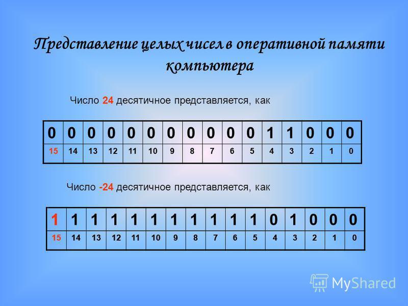 Представление целых чисел в оперативной памяти компьютера 1514131211109876543210 Число 24 десятичное представляется, как Число -24 десятичное представляется, как 1514131211109876543210 0000000000011000 1514131211109876543210 1 1514131211109876543210