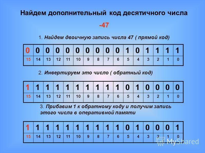 Найдем дополнительный код десятичного числа -47 1. Найдем двоичную запись числа 47 ( прямой код) 0000000000101111 1514131211109876543210 2. Инвертируем это число ( обратный код) 1111111111010000 1514131211109876543210 3. Прибавим 1 к обратному коду и