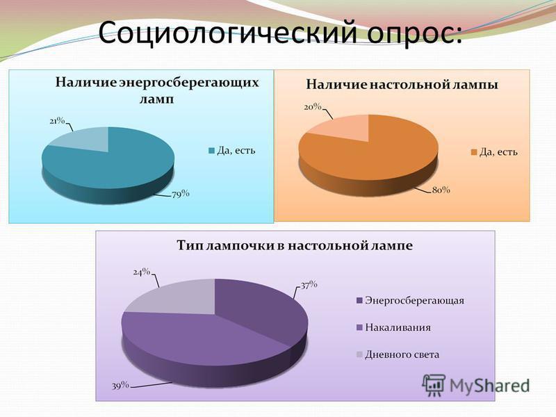 Социологический опрос: